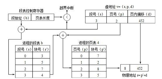 系统架构设计师教程:存储管理图片