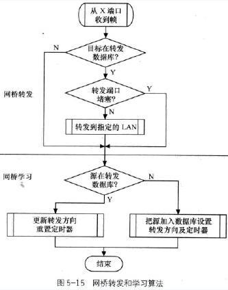 015年通信工程师互联网技术资料生成树网桥_