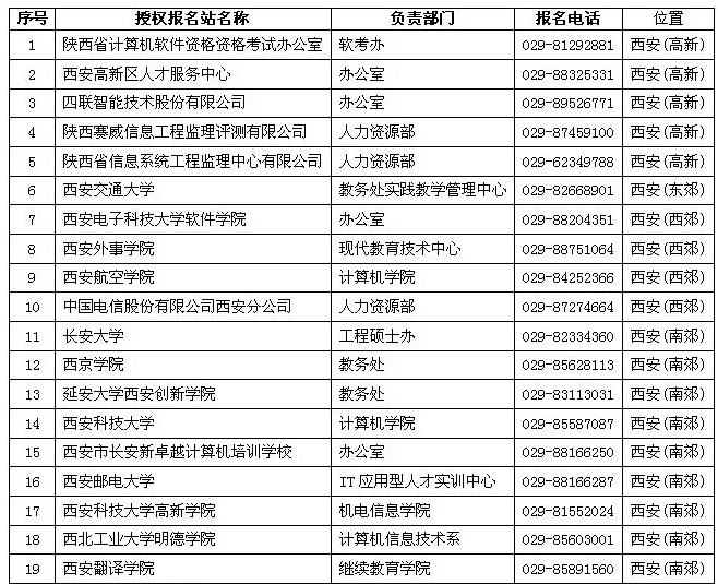 2016下半年软考程序员考试陕西省授权报名点