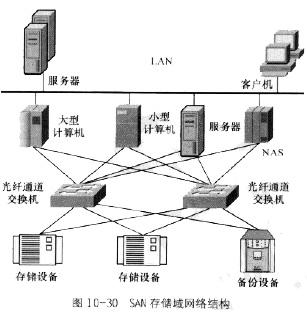 中级通信互联网技术考点精讲之san存储方式