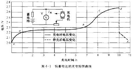 这时,蓄电池电动势立刻上升至2v左右(曲线从段).