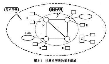 计算机网络的组成