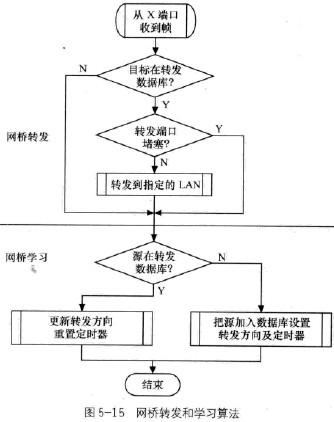 通信互联网技术考点精讲之生成树网桥_互联网
