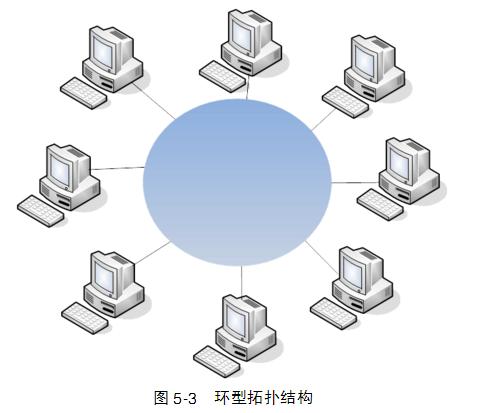 在环形拓扑上,通常使用令牌在网络上传递信息.