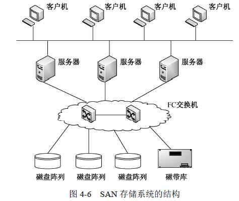 网络存储原理与技术_计算机网络---网络存储技术与综合布线_网络_hu19930613的博客-CSDN博客