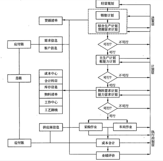 集成电路黑白机检修流程图