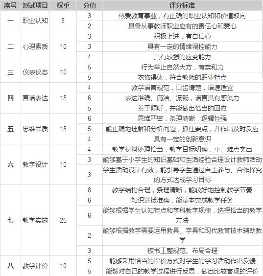 小学教师资格考试面试项目及评分标准