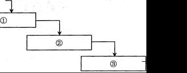 2017下半年系统架构设计师考试上午真题(3)