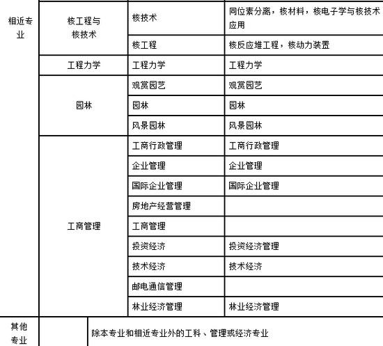 2018年湖南二建报考条件,湖南二建报名条件图片