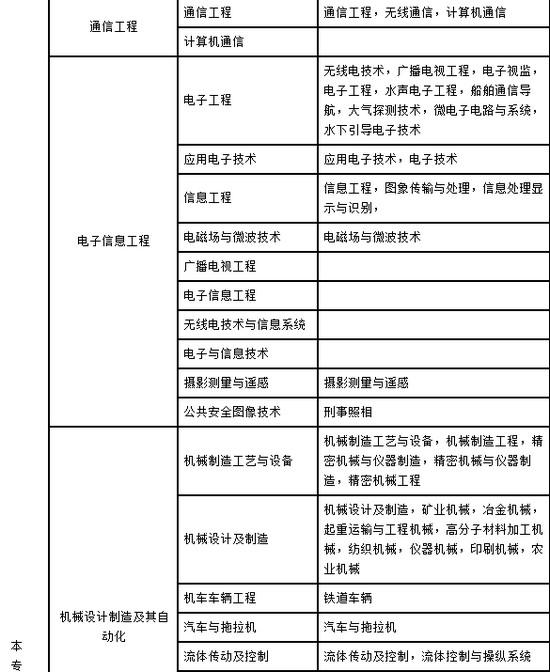 2018年湖南二建报考条件,湖南二建报名条件