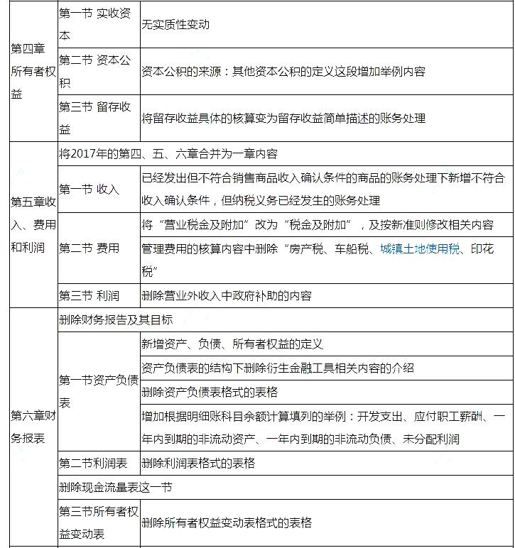 2018年初级会计职称考试大纲变化:初级会计实务