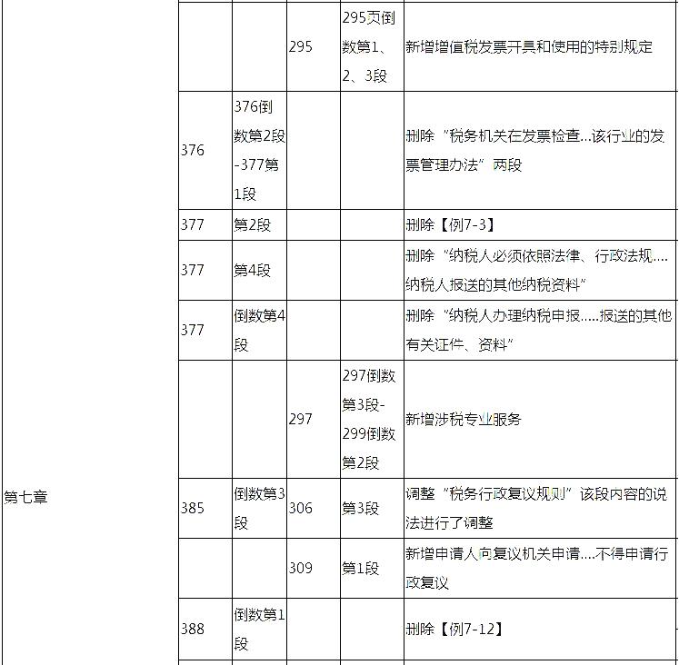 2018初级会计师《经济法基础》考试教材变化详细对比表