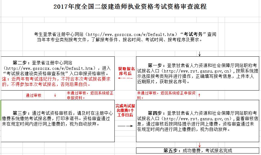 2018年甘肃二建考前审核时间地点及所需材料_考试报名图片