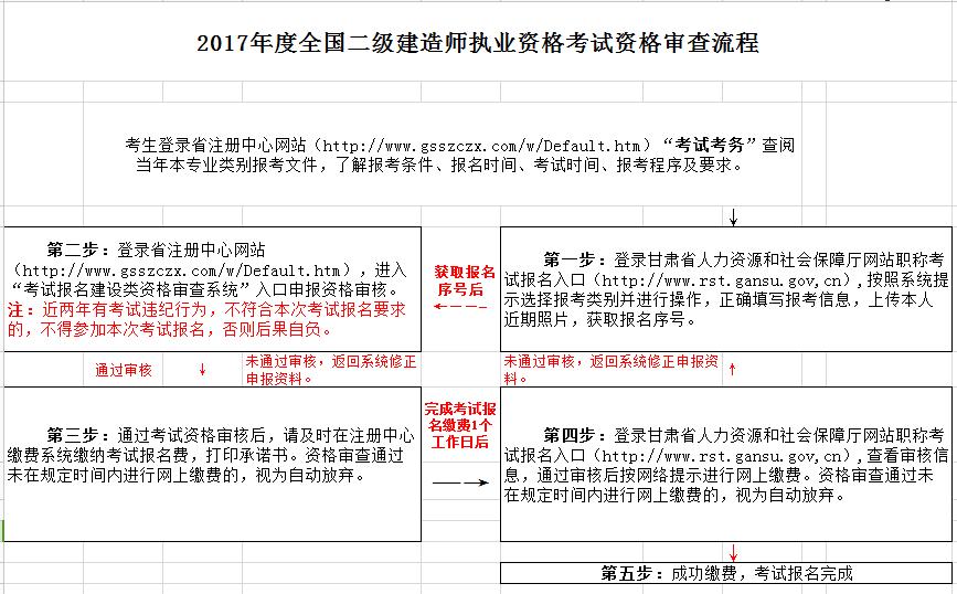 甘肃2018年二建报名需要社保证明吗?图片