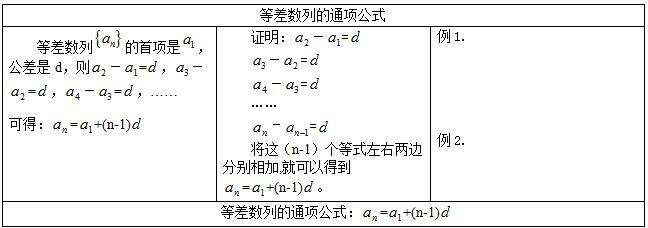 下半年高中数学教师资格证面试真题:《等差数列的通项公式》板书设计