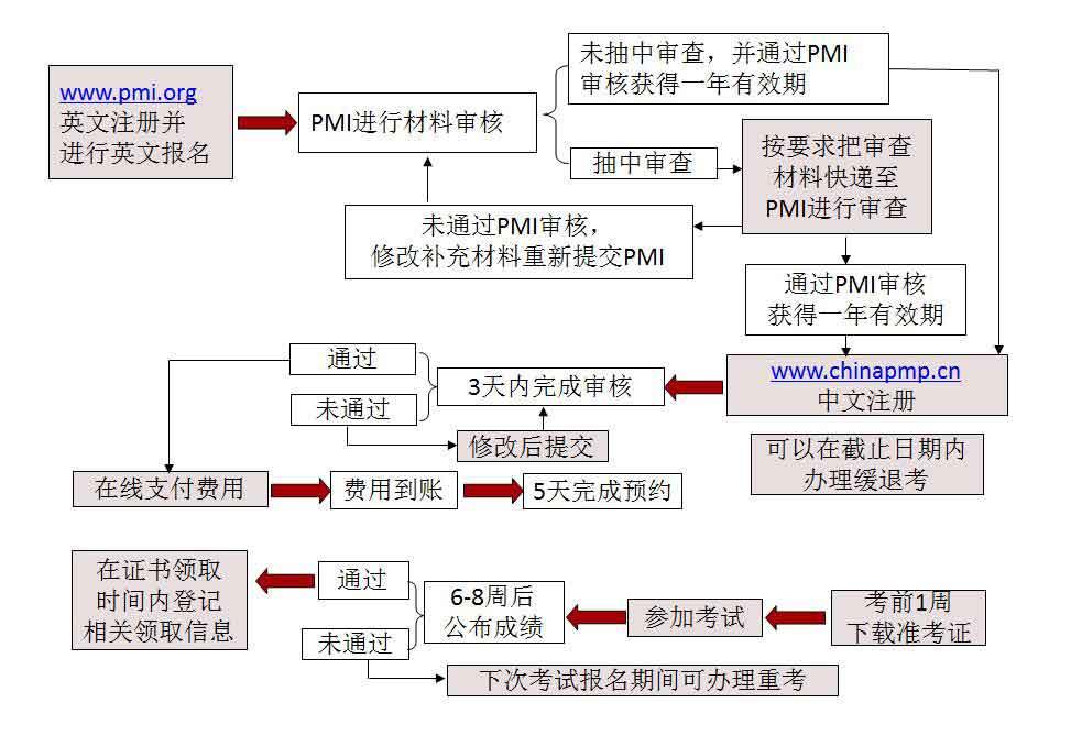 PMP报名流程.jpg