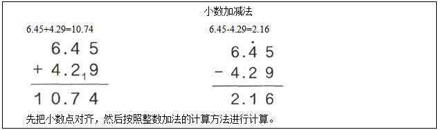 2016下半年小学数学教师资格证面试真题:《小数加减法》板书设计图片