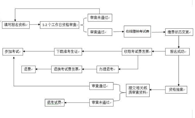 NPDP报名流程.jpg