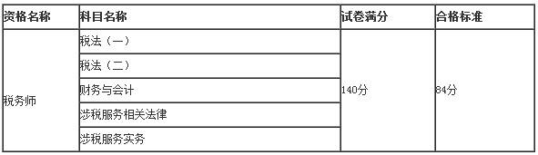 2018年税务师考试合格标准