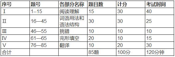 英语三级题型题量分布表