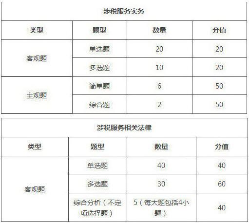 2019年税务师考试科目及考试题型/