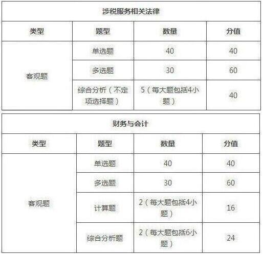 2019年天津税务师考试题型/