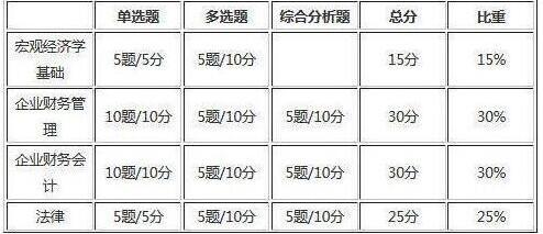 2019年陕西审计师考试题型