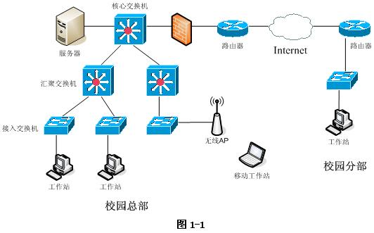 该校园网的网络拓扑结构如图1-1所示