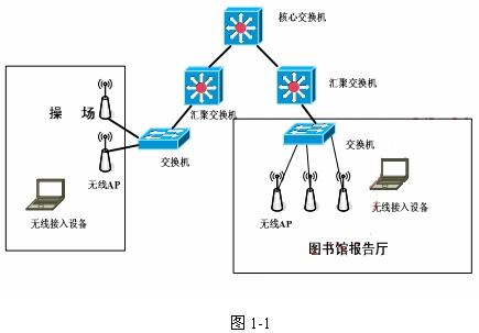 某校园网中的无线网络拓扑结构如图1-1所示.