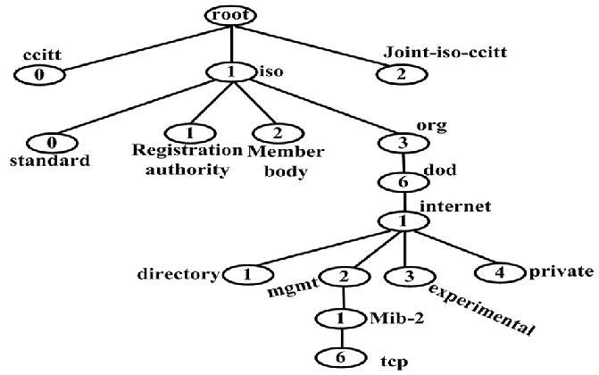 下图是被管理对象的树结构,其中private子树是为私有企