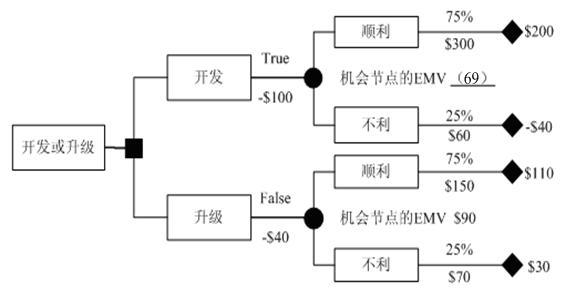 决策树分析法通常用决策树图表进行分析