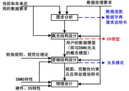 云中心系统结构