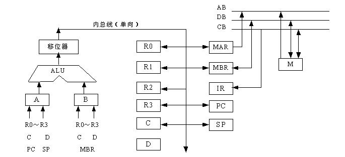 模型机数据通路结构图