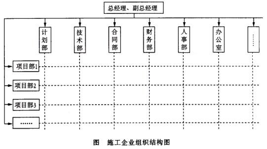 某施工企业组织结构如下图所示