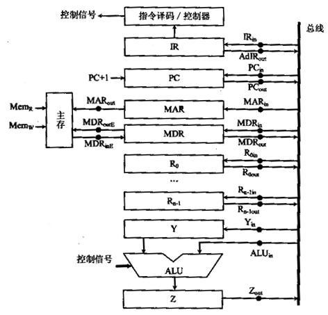 以如下图所示的单总线结构,分析以下指令的指令流程