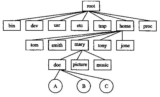 大部分文件系统以硬盘作为文件存储器.某一个文件系统