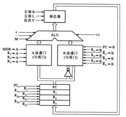 设有一运算器通路如下图所示