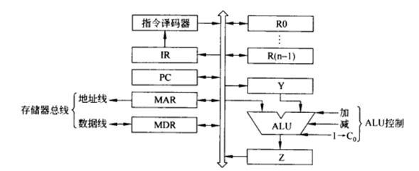 假定某计算机字长16位,cpu内部结构如上题中的图所示