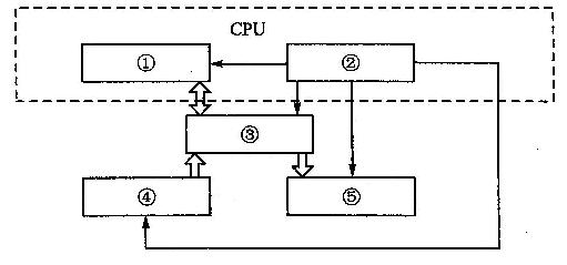 图1-1中计算机硬件系统基本组成部件①