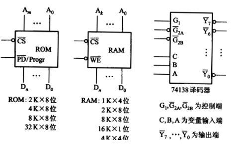 画出cpu与存储器的连接图
