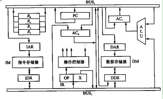 汇编累加程序框图