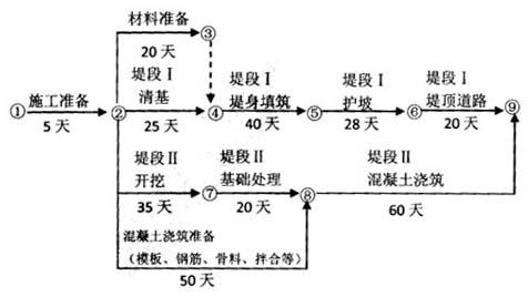 结构),合同双方依据(堤防和疏漏工程施工合同范本)