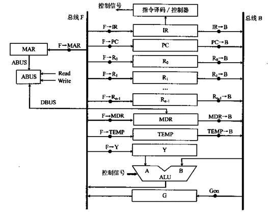 分析在如下图所示的双总线结构的cpu中