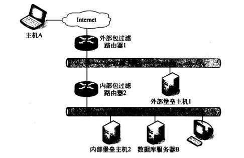 下图为s-b1-s-b1防火墙网络结构示意图.