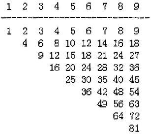 编写程序,输出如下图所示上三角形式的乘法九九表.