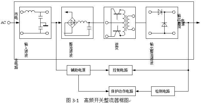 在ups中,交流输入电压经整流后,加入逆变器,逆变器对负载供电.