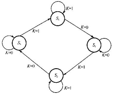 有一时序状态机如下图所示