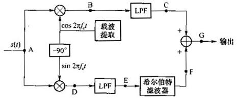 下图是一种ssb-am的解调器,其中载频fc=455khz.