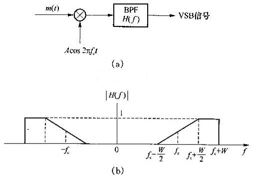一vsb调幅信号的产生框图如下图(a)所示