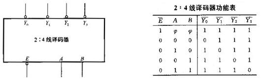 2:4线译码器芯片如下图所示
